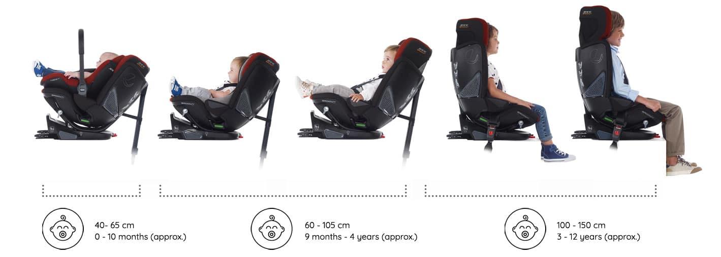 Edades silla coche Groowy Jané